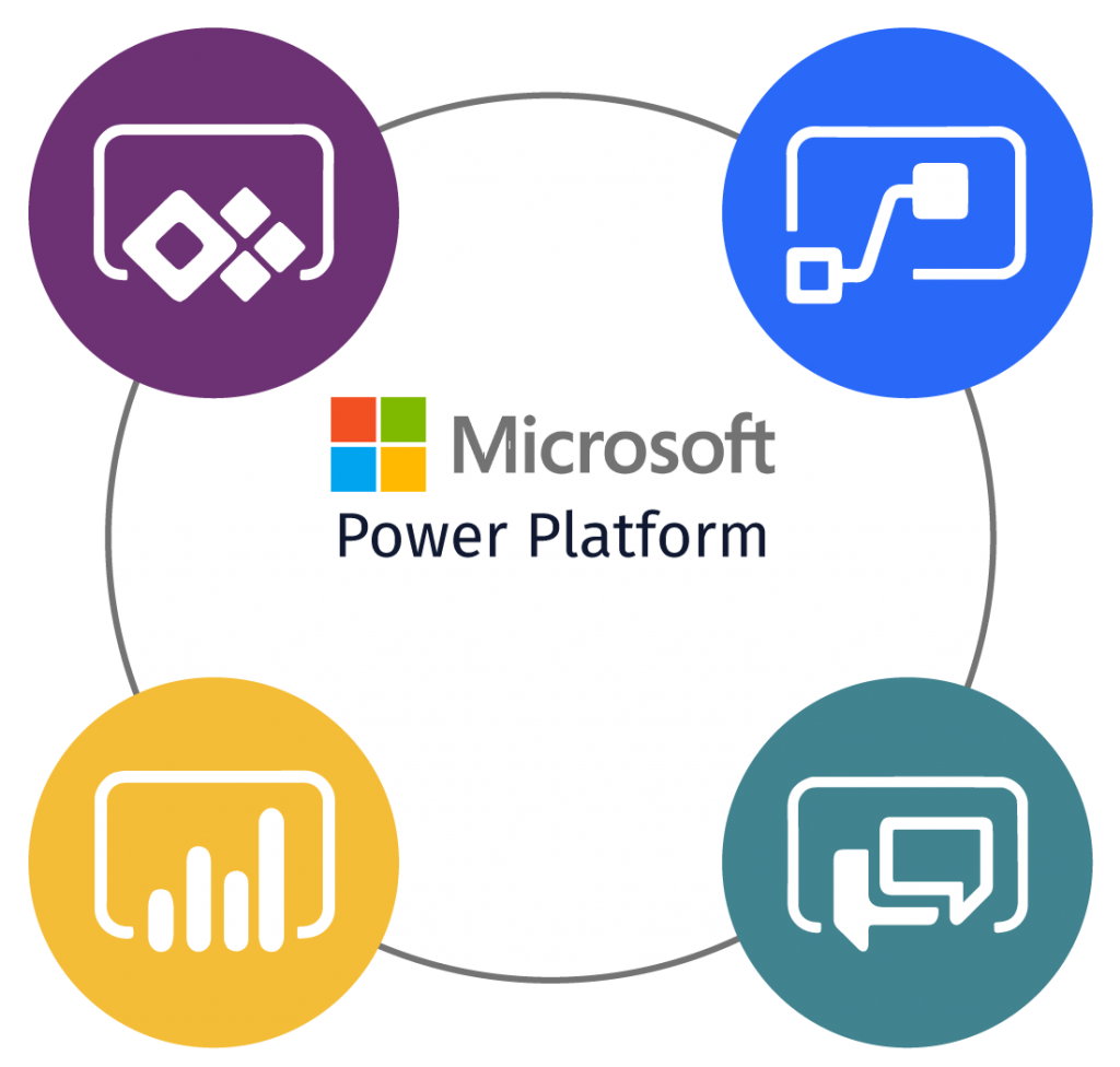 A Point Solution App vs a Platform Approach to the Microsoft Power Platform and Digital Transformation